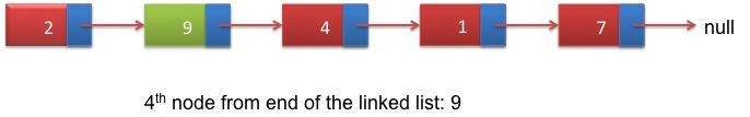 Nth node from end of linked list
